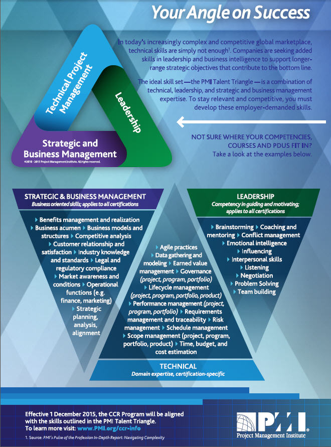 1 10 2016 PMI Talent Triangle